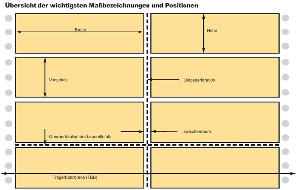 EDV-Standard-Lochrandetiketten